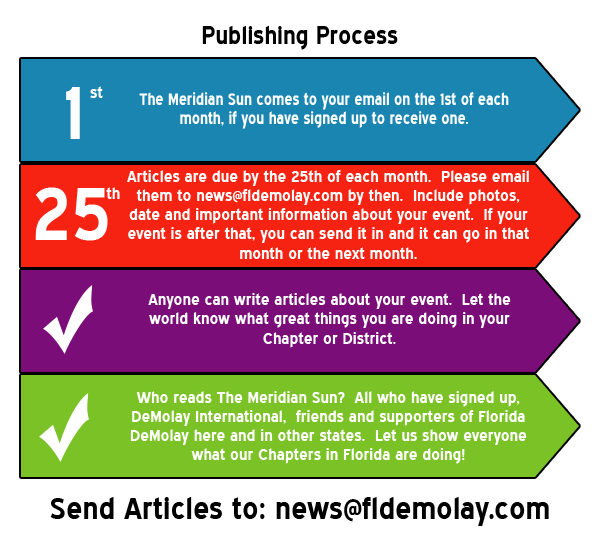 the articles chapter
